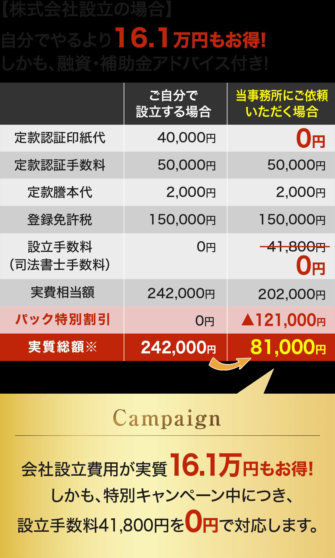 設立キャンペーン